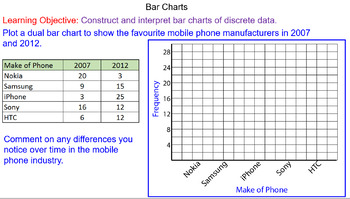 Drawing and Interpreting Bar Charts
