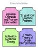Dream Theories and Theorists Interactive activity