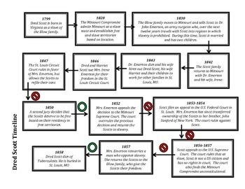 Dred Scott Timeline
