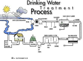 Drinking Water Notes Smartboard File