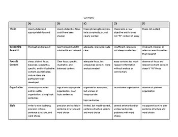 Driver's Education Research Project and Rubric