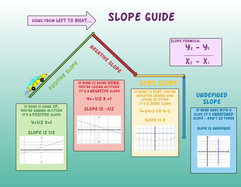 Driving slope guide