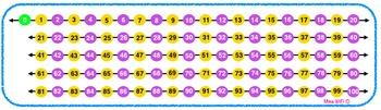 Droite numérique (mathématiques) - Number Line (math)