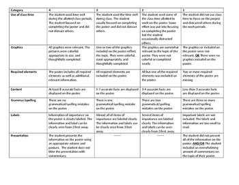 Drug Poster Project and Rubric