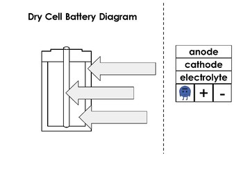 Fantastic Dry Cell Battery Diagram By Erin Fulton Teachers Pay Teachers Wiring Database Gramgelartorg