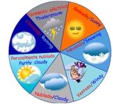 Dual Language Weather Graph