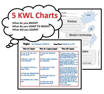 Dynamic KWL Charts/Graphic Organizers, Multi Grade