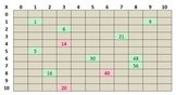 Dynamic Multiplication Chart -- Multiplying Numbers 0-10