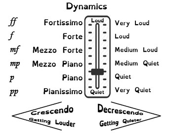 Dynamics Anchor Chart