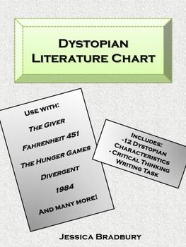 Dystopian Literature Chart