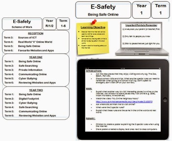 E-Safety Computing ICT Lesson Planning and Scheme of Work EYFS KS1