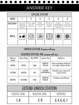 Atoms - Atomic Structure E.U.R.E.K.A. Science Stations Lab (Chemistry)