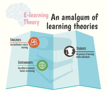 E-learning Theory (infographic)