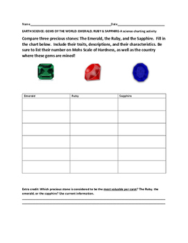 EARTH SCIENCE ACTIVITY: GEMS OF THE WORLD: EMERALD, RUBY & THE SAPPHIRE