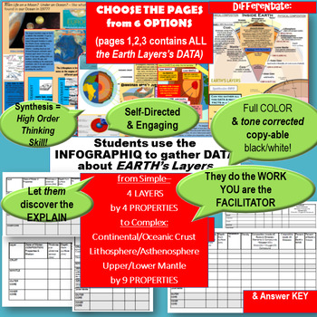 EARTH's Layers w Plate Tectonics INFOGraphiq DataLAB! Students Teach Themselves!