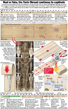 EASTER The Shroud of Turin