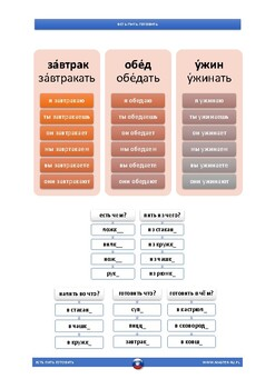 EATING - Russian Vocabulary