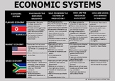 ECONOMIC SYSTEMS - POSTER