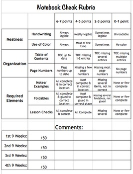 EDITABLE Interactive Notebook Grading Rubric