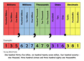 EDITABLE Place Value Charts- Differentiated!