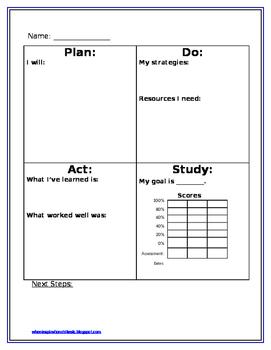 EDITABLE Plan, Do, Study, Act Individual Worksheet