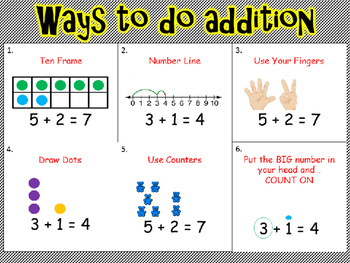 EDITABLE Ways To Do Addition Chart