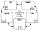 STEM Engineering Design Process Graphic Organizers for Not