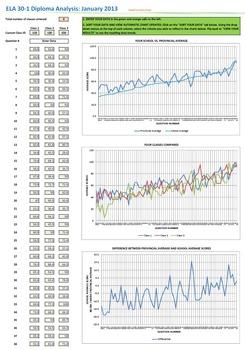 ELA 30-1 Diploma Exam Analysis Tool for Teachers, January 2013