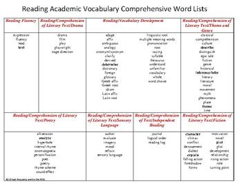 ELA Academic Vocabulary