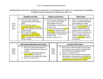 ELA CCSS: Writing Shifts Across Grades 6-8 (Cheat Sheet)