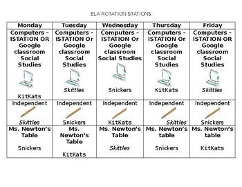 ELA Centers Chart