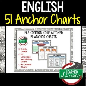 ELA Common Core Aligned Anchor Charts