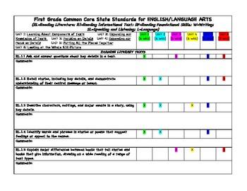 ELA Common Core Checklist for Grade One