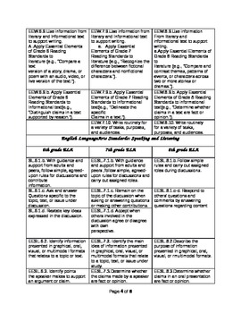 ELA Common Core Essential Elements GR6-8 chart