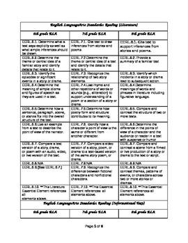 ELA Common Core Essential Elements GR6-8 chart