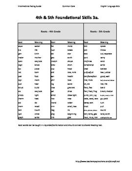 ELA Common Core Foundational Skills Pacing Guide for Intermediate Grades