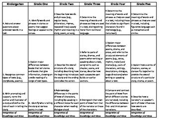 ELA Common Core Grades Kindergarten through 5