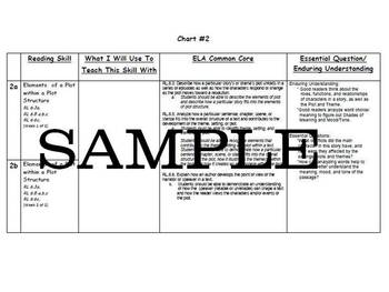 ELA Common Core Pacing Schedule Bundle