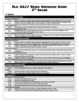 5th Grade CCSS ELA Quick Reference Guide