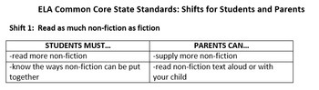 ELA Common Core Shifts for Parents and Students