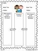ELA Common Core Spiraled Graphic Organizers (RL.9)