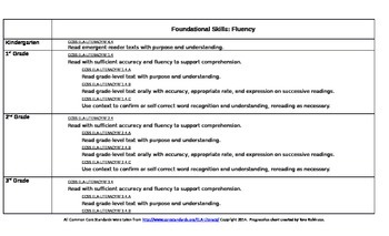 ELA Common Core Standards Foundation Skills Progression Chart