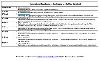 ELA Common Core Standards Informational Text Progression Chart