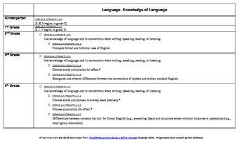 ELA Common Core Standards Language Progression Chart