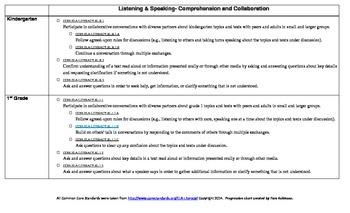 ELA Common Core Standards Listening & Speaking Progression Chart