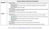 ELA Common Core Standards Listening & Speaking Progression Chart