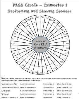 ELA Common Core Standards Progress Chart