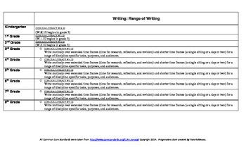 ELA Common Core Standards Writing Progression Chart