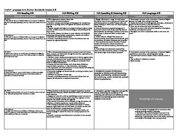 ELA EZ Common Core Standards Grades 6-12