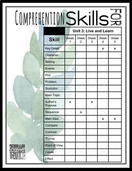 ELA Focus Wall Posters for Comprehension Skills: McGraw Hill Wonders